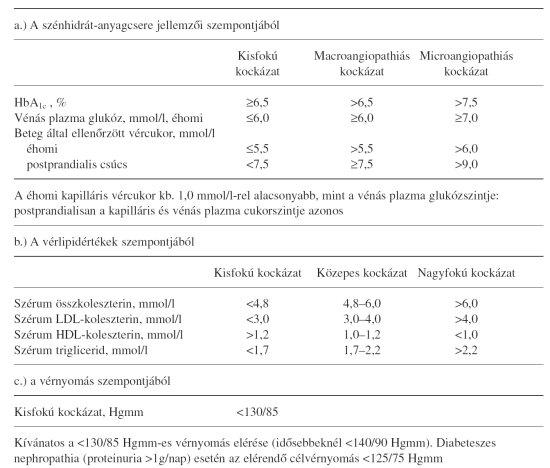 magas vérnyomás és annak növekedése
