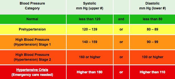 vaszkuláris változások hipertónia