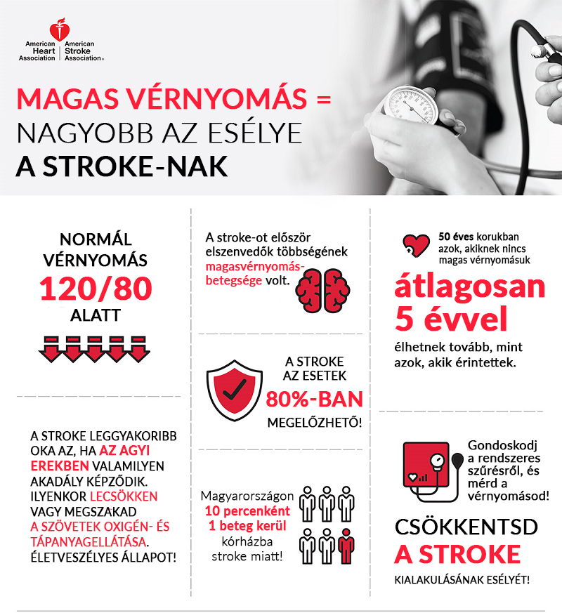 a magas vérnyomás fő tünetei tachycardiával és magas vérnyomással