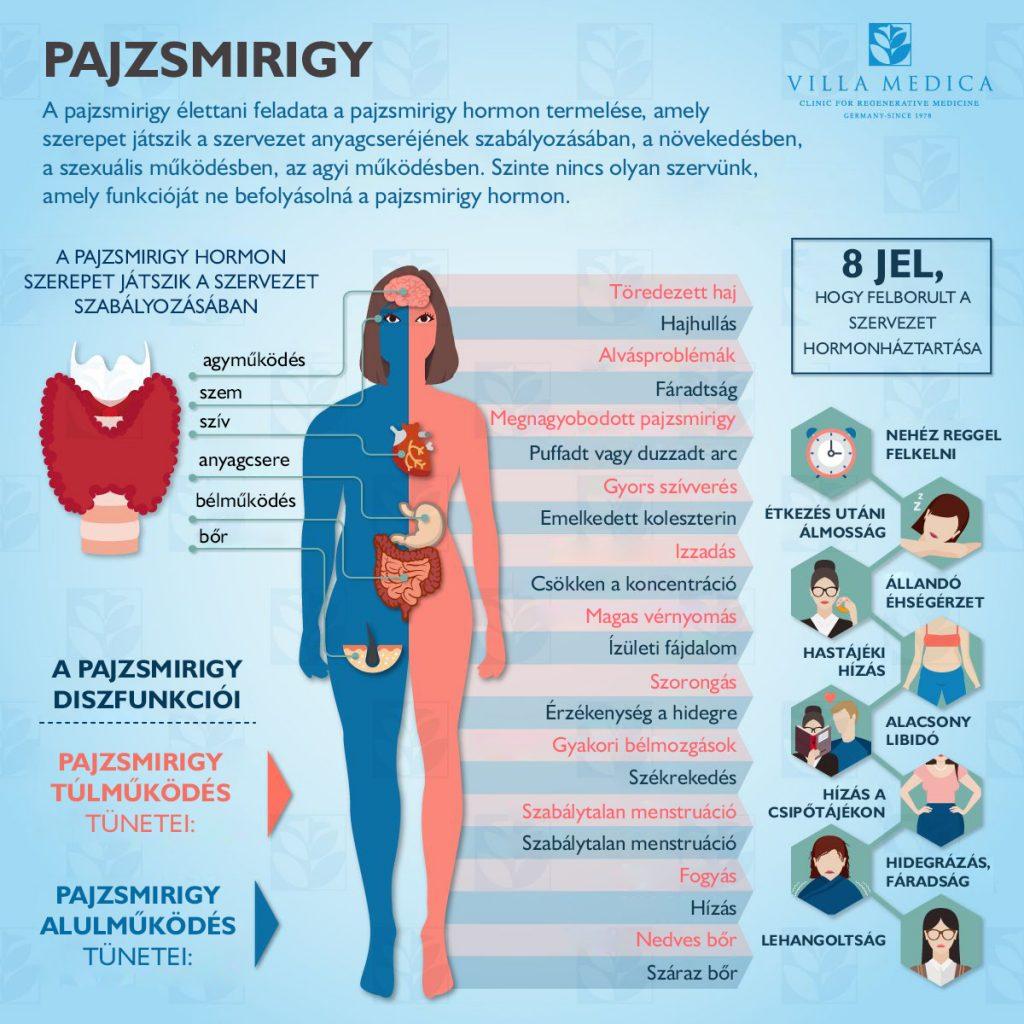 pajzsmirigy és magas vérnyomás hogyan kell kezelni vitaminok a szív magas vérnyomásához