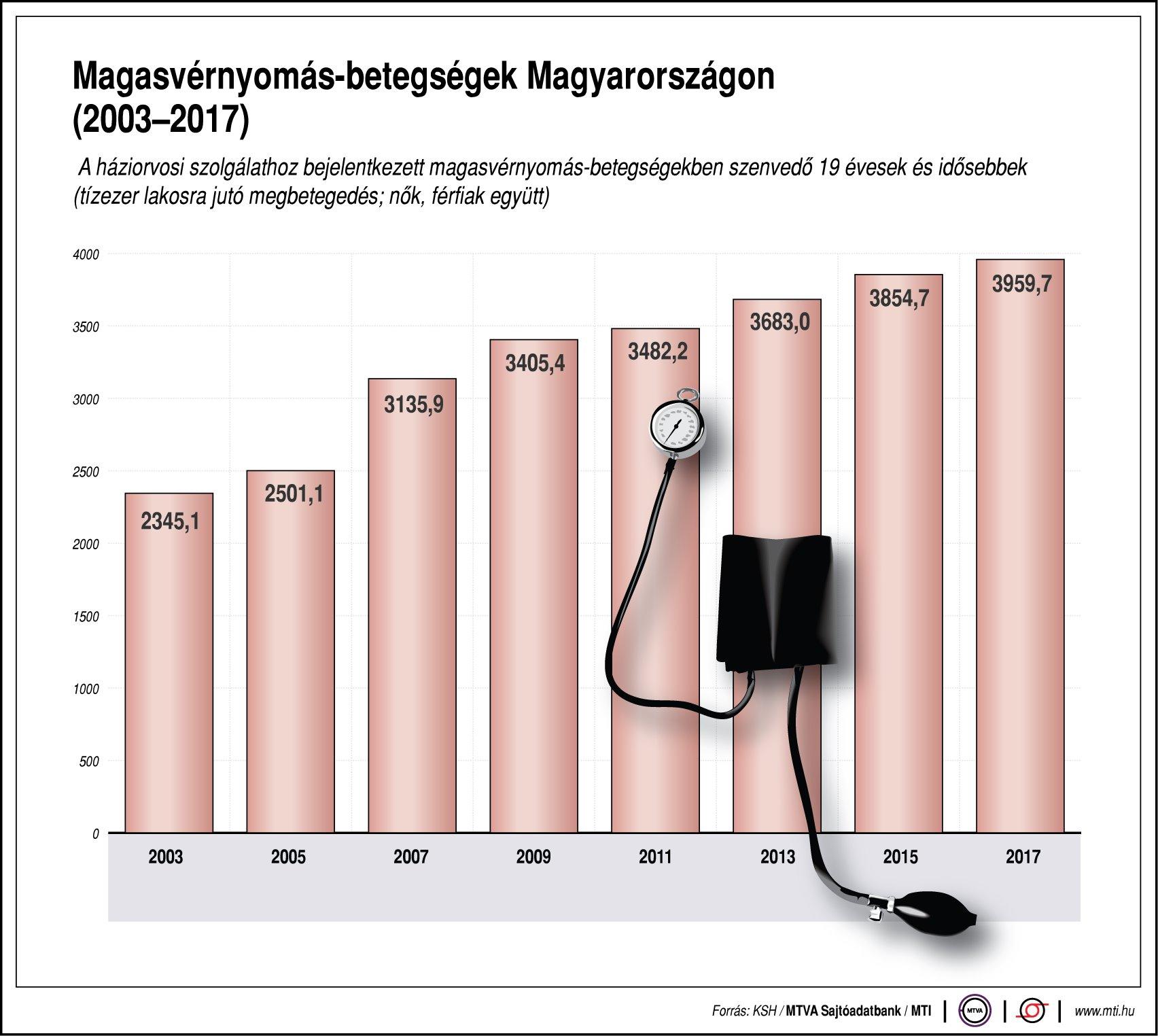 YouTube gyakorlatok magas vérnyomás ellen magas vérnyomás stressz betegség