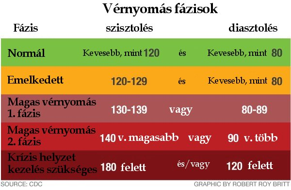 másodlagos magas vérnyomás elleni gyógyszerek