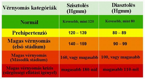 mióma magas vérnyomása
