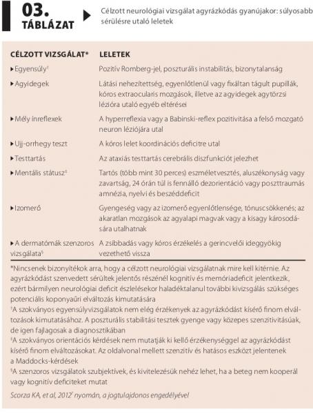 agyrázkódás hipertónia