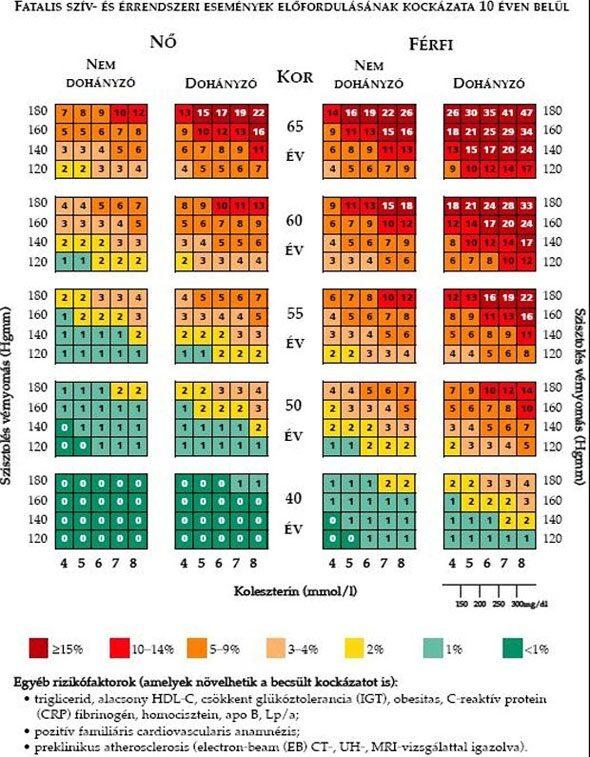 kromoszómáihoz kapcsolódó hipertónia magas vérnyomás idő index
