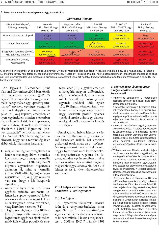 magas vérnyomás 3 stádium 4 kockázat mint veszélyes hogyan lehet növelni a magas vérnyomást