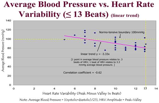 lehet-e magas vérnyomású bradycardia