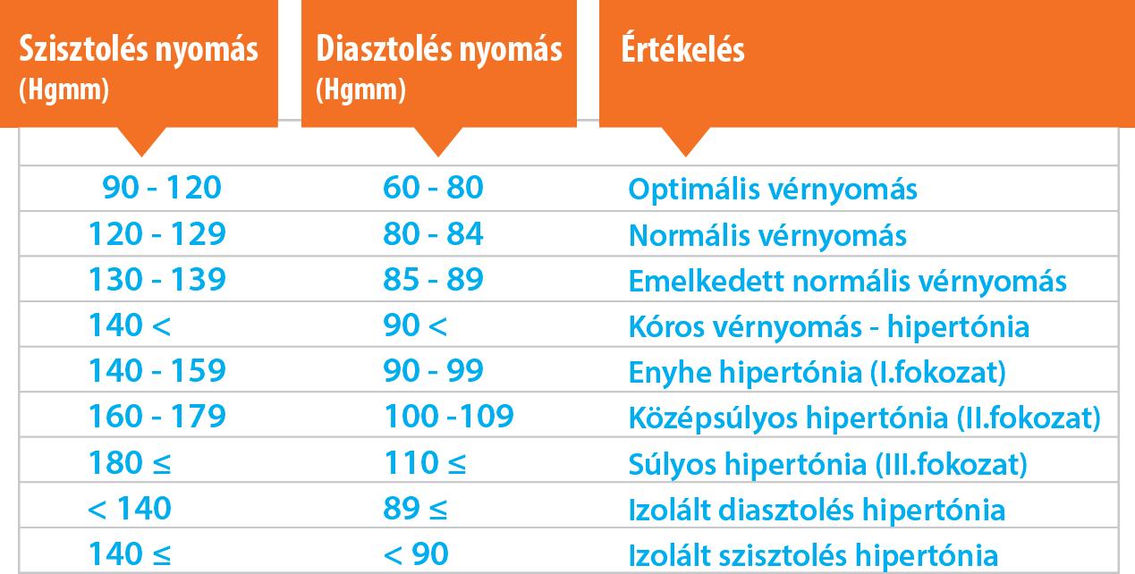 hsd vagy magas vérnyomás különbségek