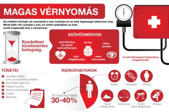 mit ihat magas vérnyomásban és mit nem