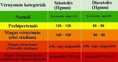 magas vérnyomás alternatív kezelési módszer magas vérnyomás szerelmi betegség