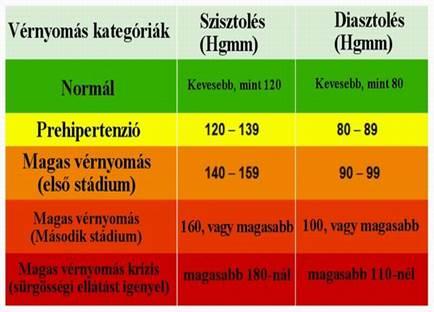 magas vérnyomás 1 fokos kúra