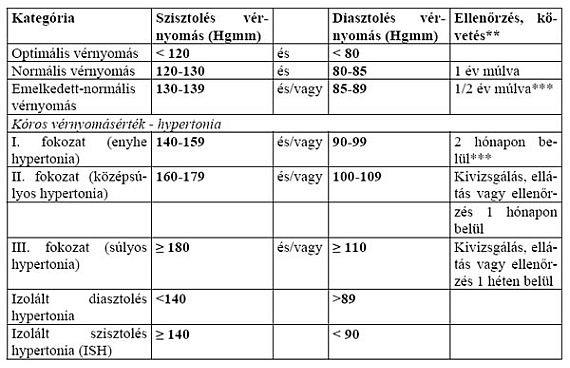 normál vérnyomás és pulzus érték