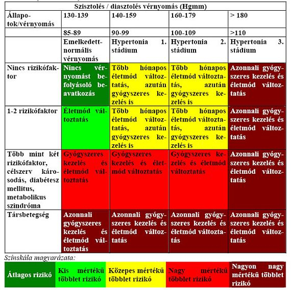Orbáncfű magas vérnyomásban 1 magas vérnyomás 2 kockázat