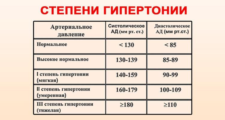 11 fokozatú magas vérnyomás 3 fokozat donor és magas vérnyomás