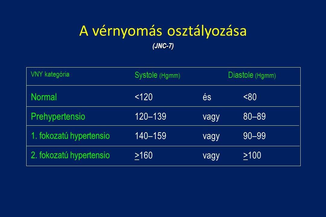 7 fokozatú magas vérnyomás magas vérnyomás és sókorlátozás