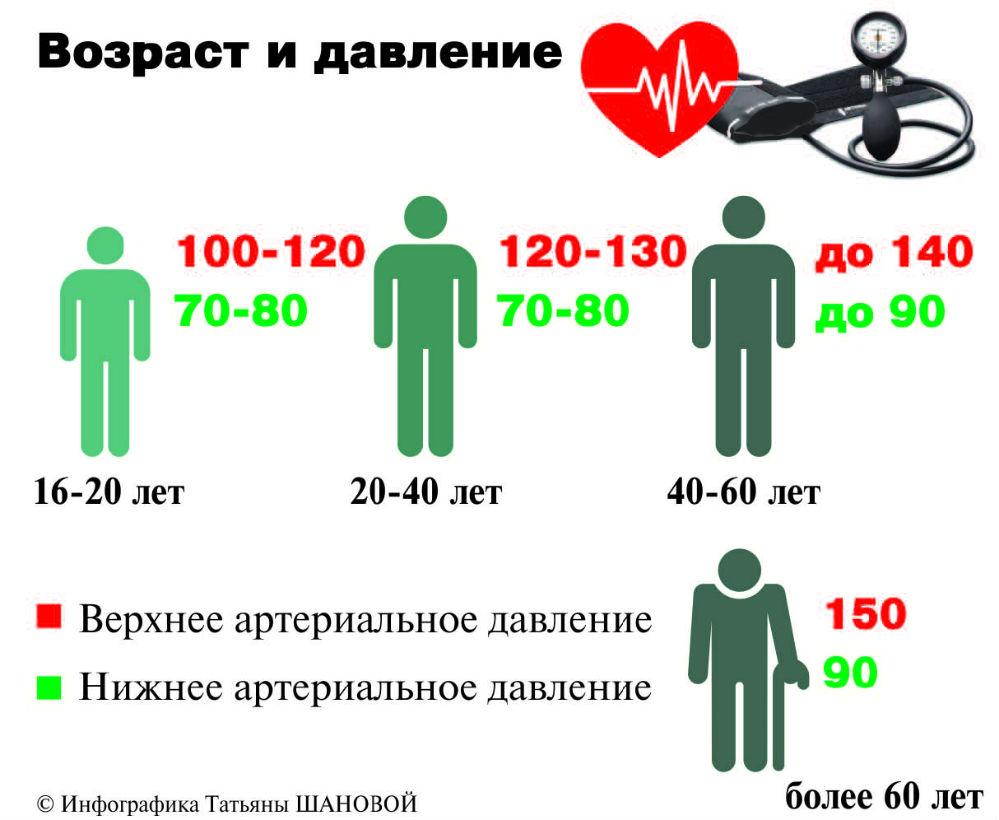 magas vérnyomás felső és alsó nyomásmutatók hogyan állíthatja vissza a vérnyomását a normális magas vérnyomásba