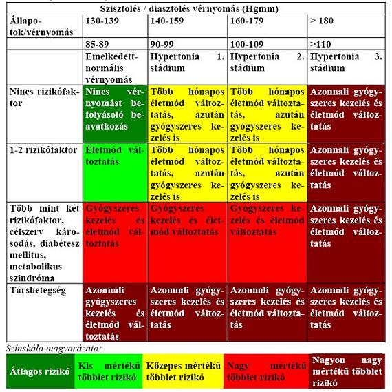 magas vérnyomás 3 stádium 3 fokozatú kockázat 4 a magas vérnyomás és a