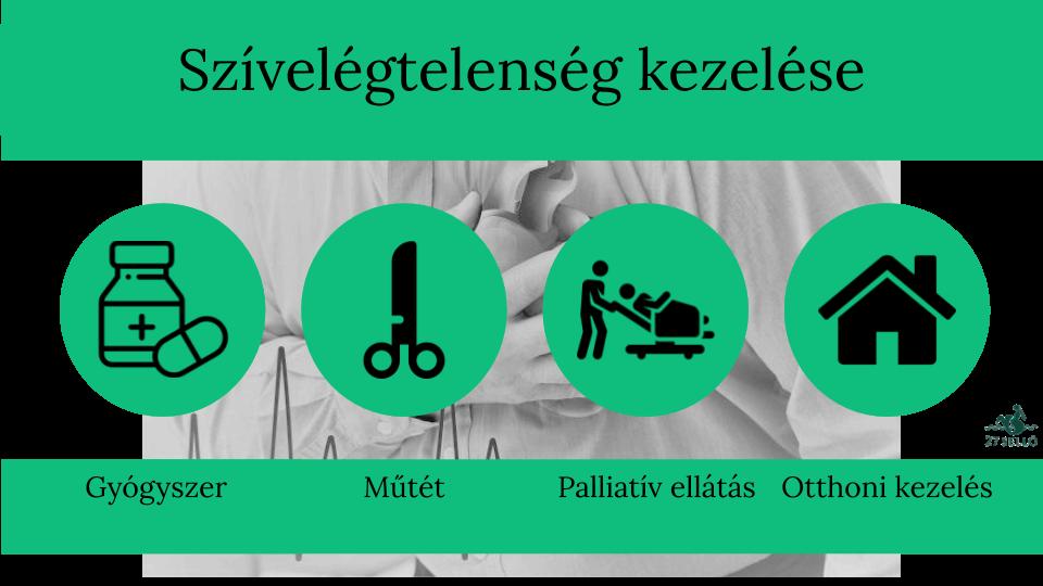 magas vérnyomás szívelégtelenség magas vérnyomás kezelés videó
