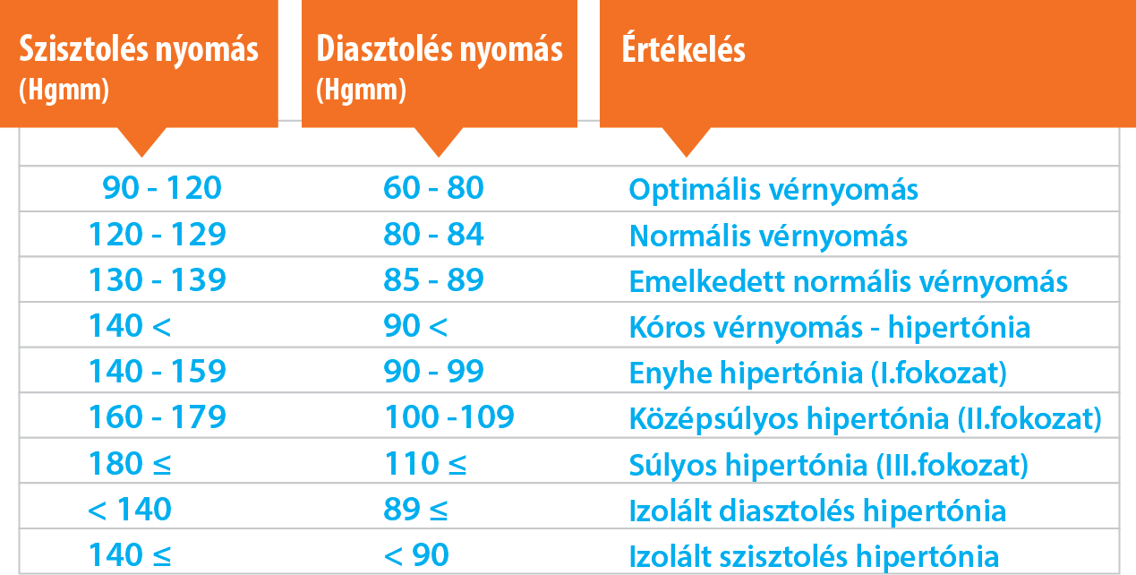 a magas vérnyomás magas vérnyomáshoz vezet