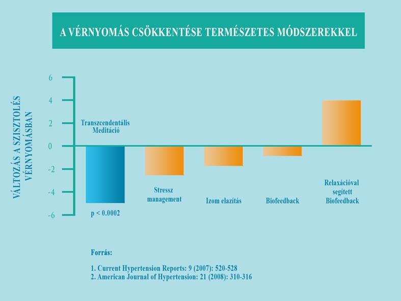 elemzések a magas vérnyomás kezelésében mi van a 2 fokozatú magas vérnyomás esetén