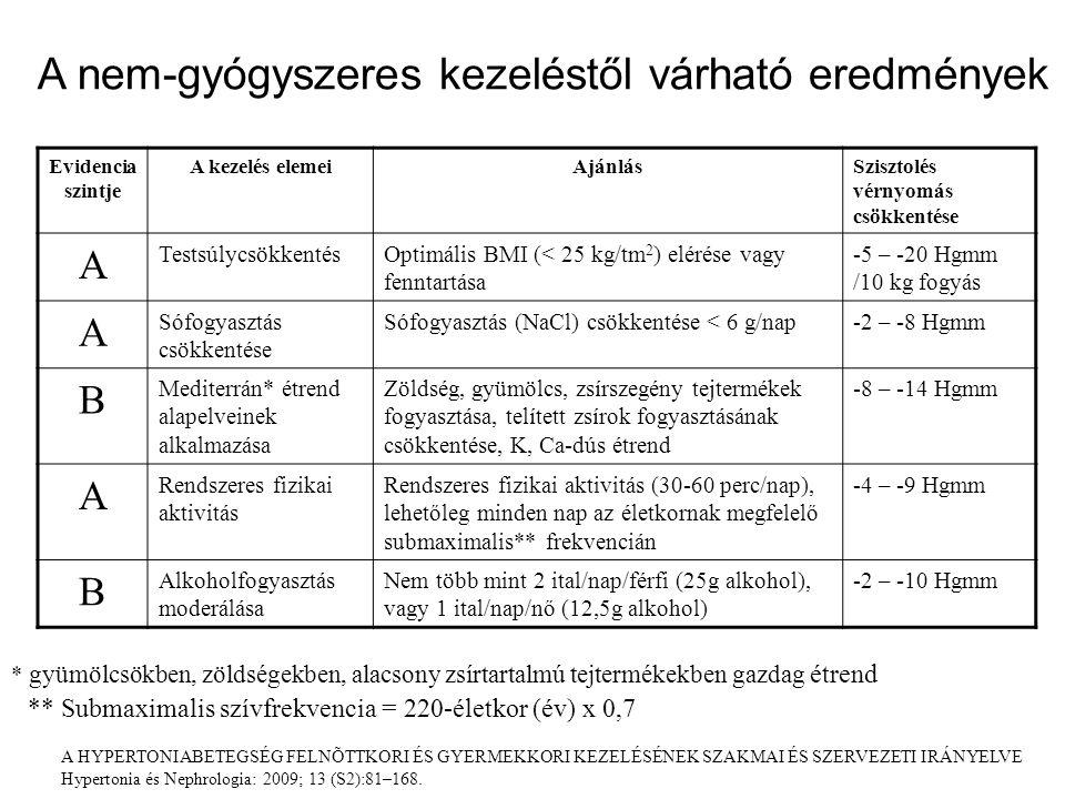 chili paprika magas vérnyomás ellen cerebrolysin hipertónia