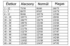 magas vérnyomás fogyatékosság 3 csoport