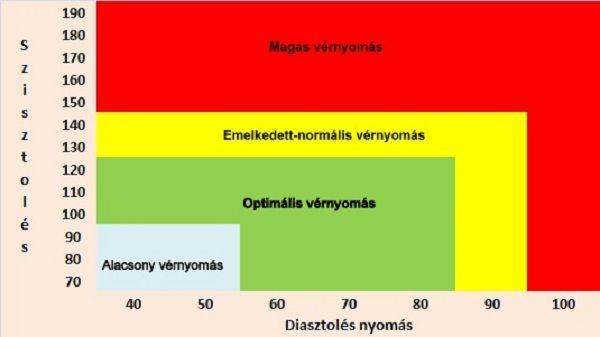 hipertónia forrása magas vérnyomás kezelés új gyógyszer