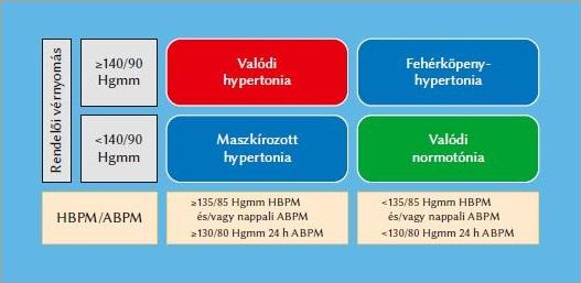 hipertónia vizsgálata a magas vérnyomásra jellemző