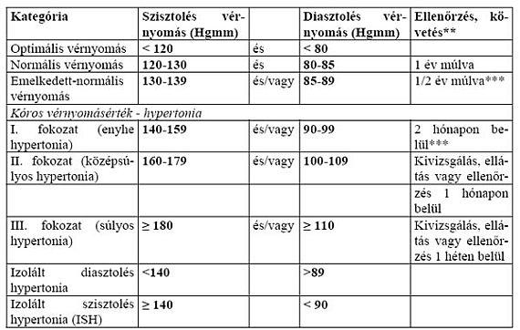 iszkémia és magas vérnyomás diagnózis