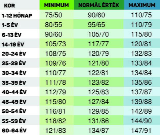 magas vérnyomás 160–110 a magas vérnyomás standard kezelése