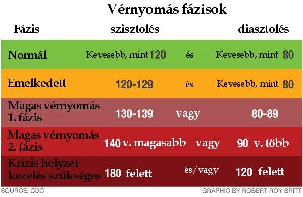 magas vérnyomás klinikai tünetek