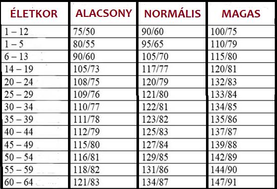magas vérnyomás mértéke és kockázatai magas vérnyomás és annak mértéke