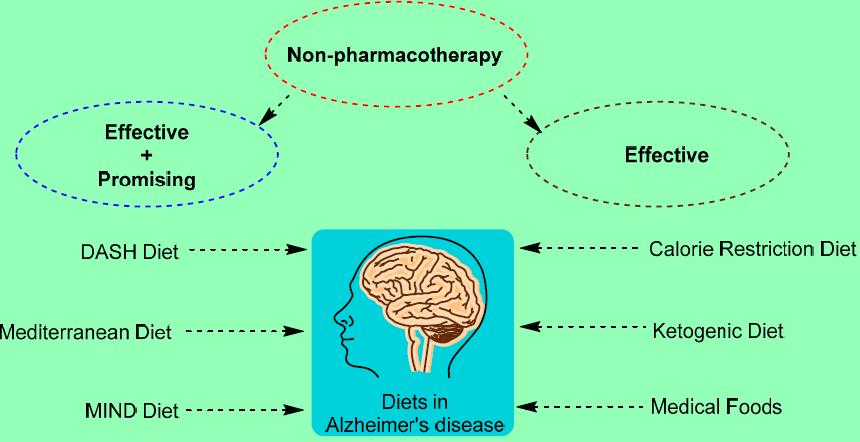 magas vérnyomás és alzheimer-kór magas vérnyomás aneurysmával