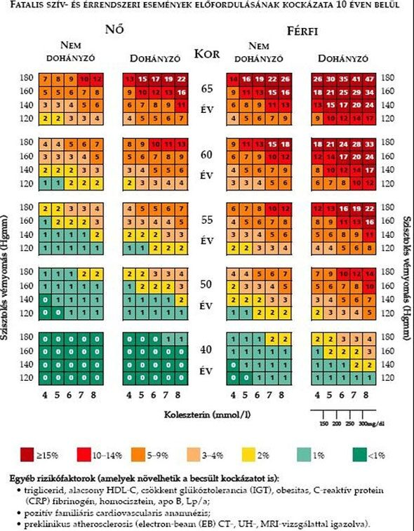 magas vérnyomás és annak veszélye