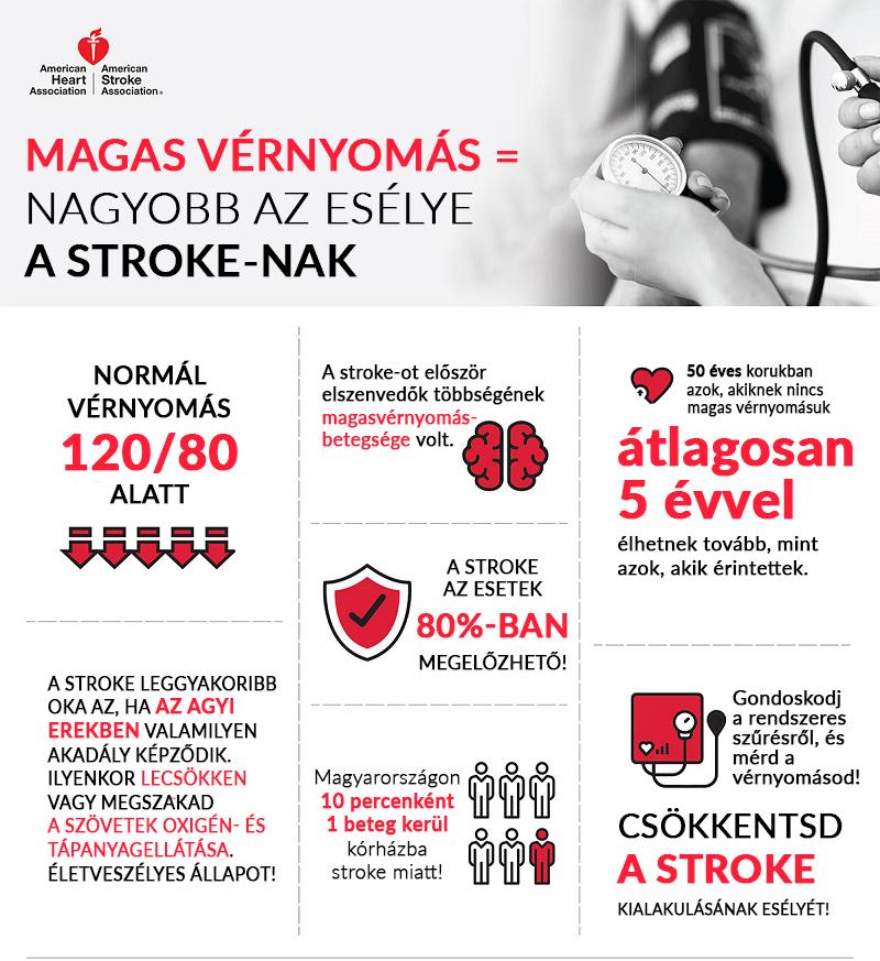 könyvek a magas vérnyomás kezeléséről hipertónia hypodynamiaval