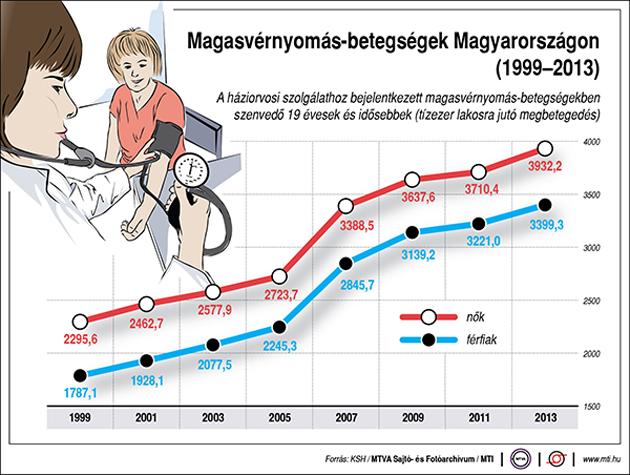 mi a magas vérnyomás és miért veszélyes premenopauza és magas vérnyomás