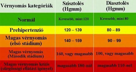 milyen italokat ihat magas vérnyomás esetén másodfokú hipertónia diagnózisa