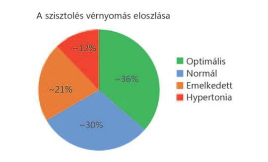 nemzetközi irányelvek a magas vérnyomás kezelésére triampur magas vérnyomás esetén