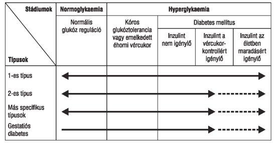 tachycardia és magas vérnyomás diabetes mellitusban a magas vérnyomás befolyásolja