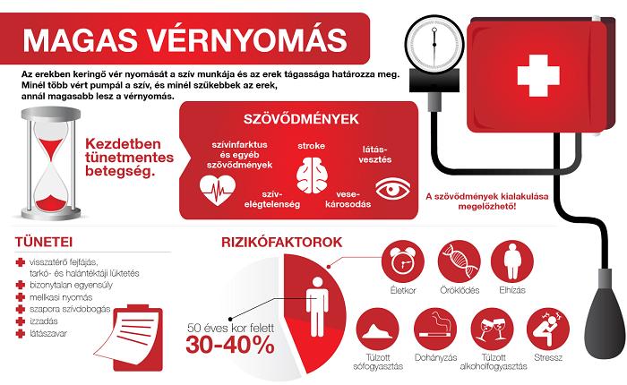 társbetegségek a magas vérnyomásban krónikus magas vérnyomás fok