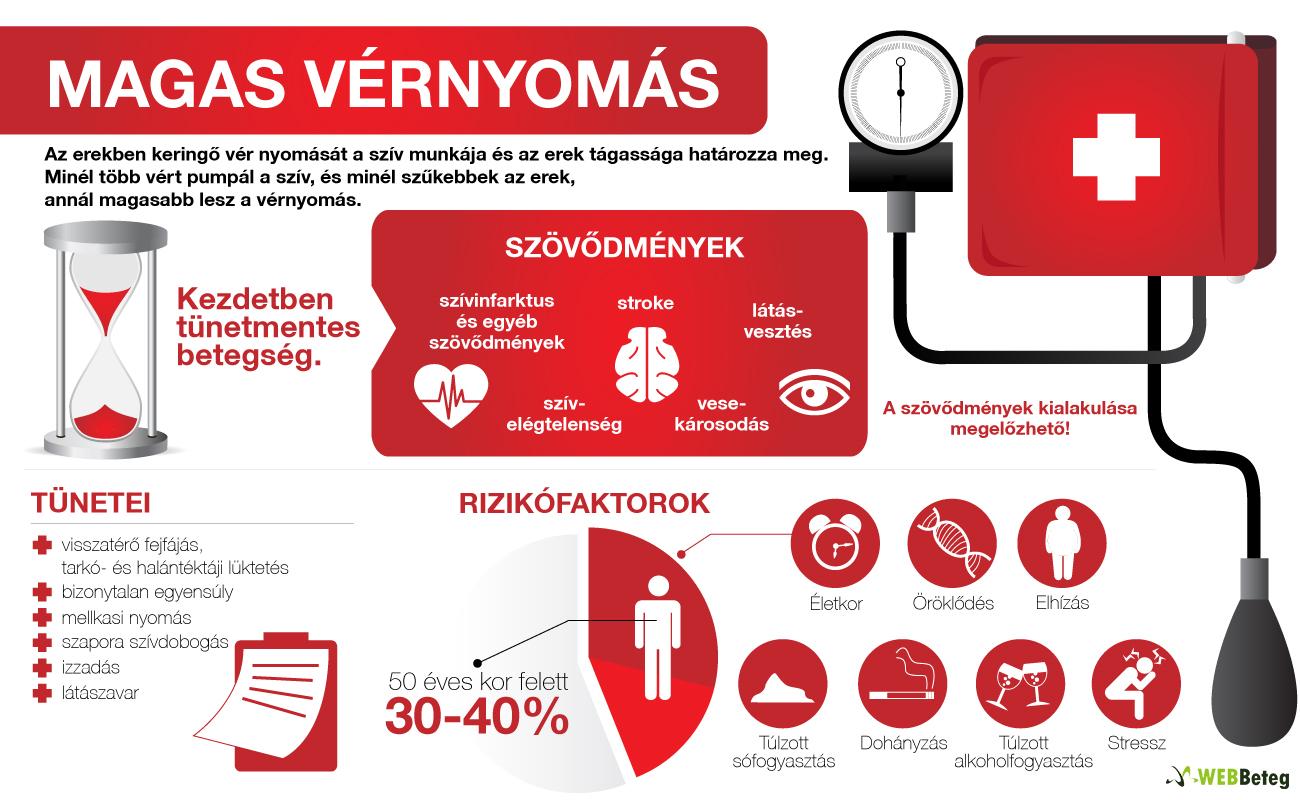 vese hipertónia gyógyszeres kezelése magas vérnyomás kezelése kulcsokban