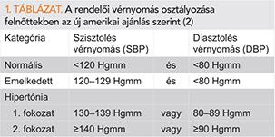 magas vérnyomás 2 fokozatú magas kockázatú