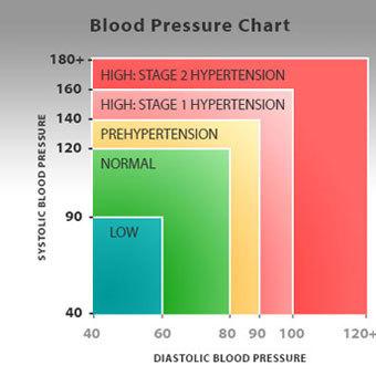 nemi palu és magas vérnyomás