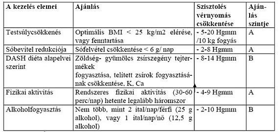 magas vérnyomás hogyan kell kezelni