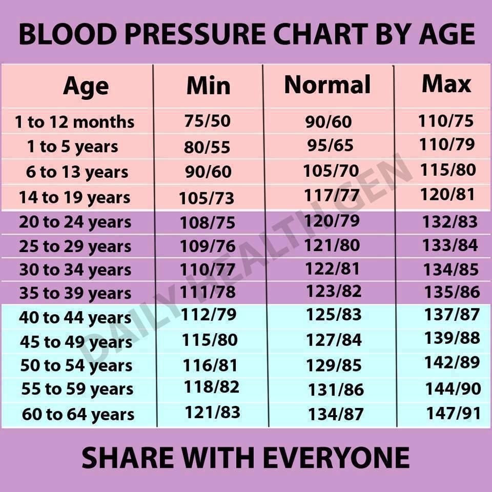 gerinc és magas vérnyomás