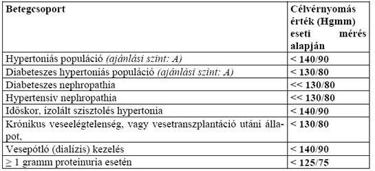 hipertóniás típusú vegetatív vaszkuláris hipertónia magas vérnyomás fájdalom a jobb oldalon