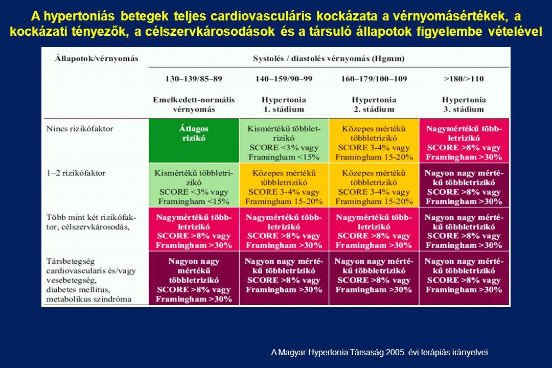 iszapkezelés magas vérnyomás ellen