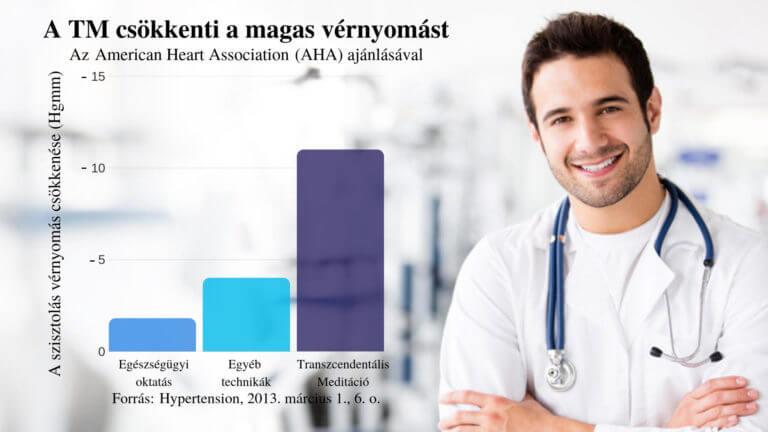 magas vérnyomás kezelés gyakorlása magas vérnyomás korenitek
